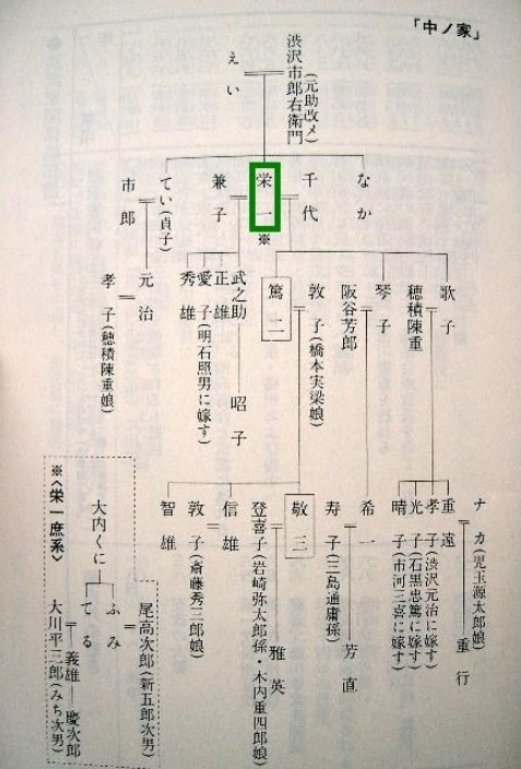 渋沢栄一 家系図